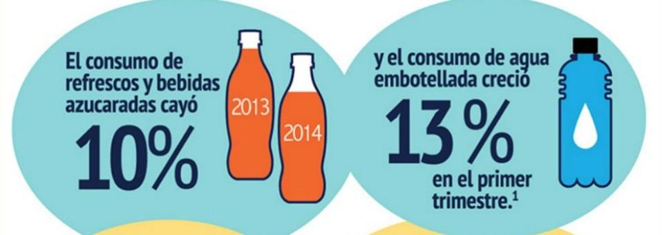 Exigimos potenciar el impuesto a bebidas azucaradas que sí está funcionando
