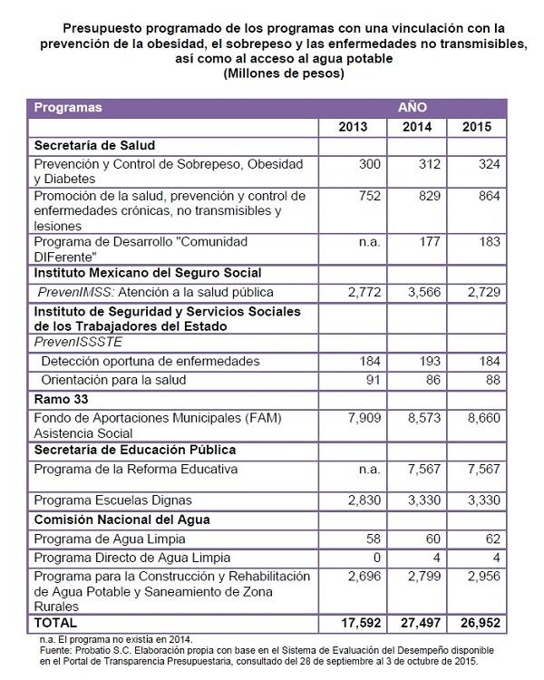 PresupuestoSalud2016Cuadro