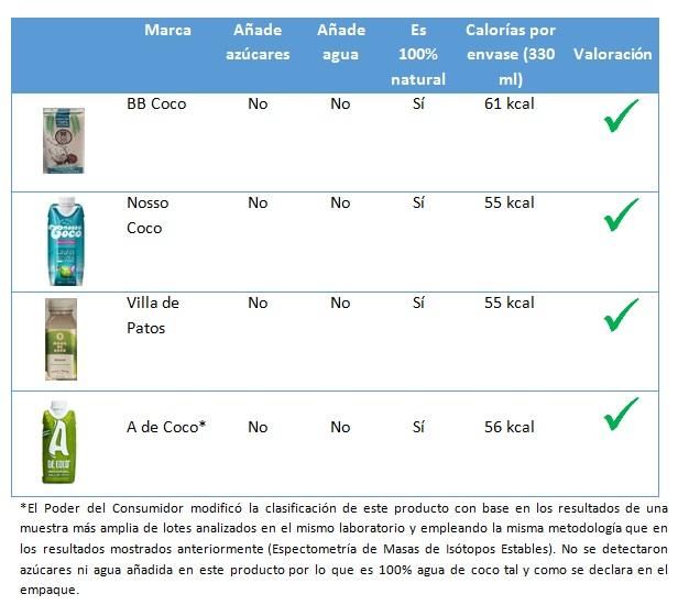 calorias agua coco natural