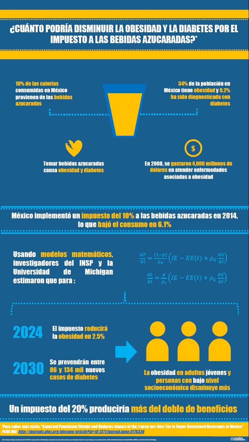 artículos de salud pública diabetes