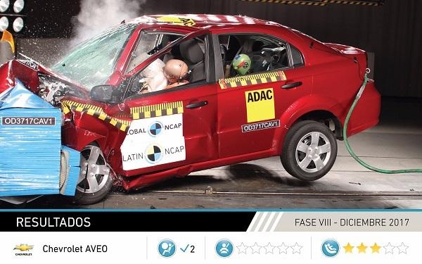 En Prueba De Choque Realizada Por Latin Ncap Chevrolet Aveo 2018