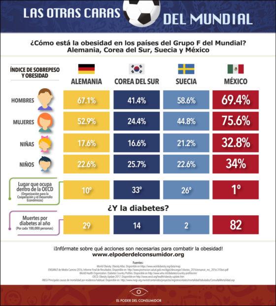 Infografía Las otras caras del Mundial: ¿cómo está la obesidad en los países del Grupo F del Mundial? Alemania, Corea del Sur, Suecia y México