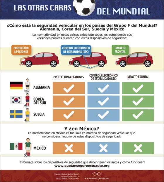Infografía Las otras caras del Mundial: ¿cómo está la seguridad vehicular en los países del Grupo F del Mundial? Alemania, Corea del Sur, Suecia y México
