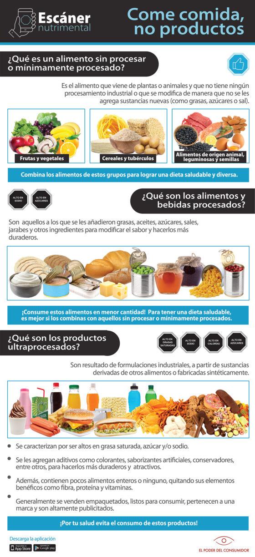 Infografía Diferencias entre alimentos mínimamente procesados, procesados y ultraprocesados