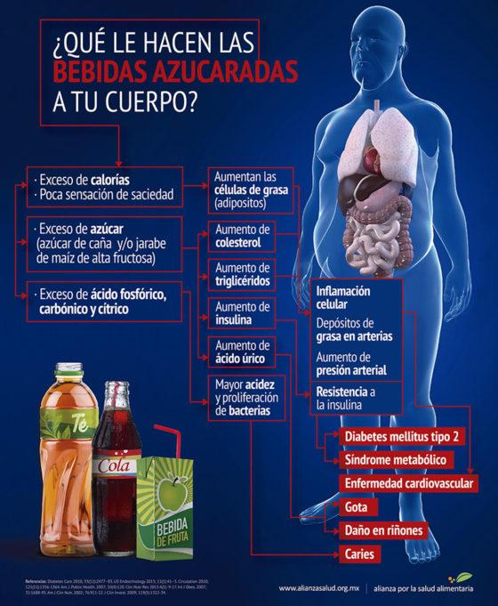 Infografía ¿Qué le hacen las bebidas zucaradas a tu cuerpo?