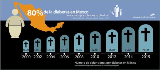 Infografía Muertes por diabetes en México