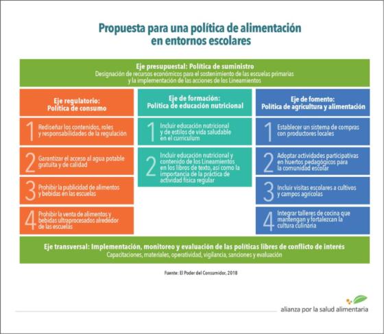 Cuadro con nuestra Propuesta para una Política de alimentación en entornos escolares