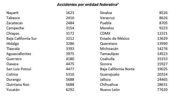 Cuadro de accidentes por entidad federativa en México