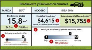 Propuesta de etiquetado de rendimiento y emisiones contaminantes vehiculares