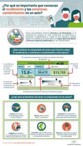 Infográfico ¿Por qué es importante que conozcas el rendimiento y las emisiones contaminantes en un auto?