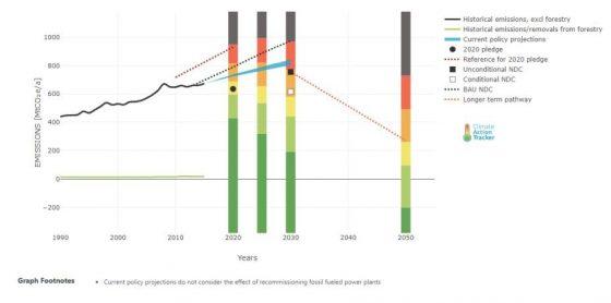 Gráfico que muestra la trayectoria de emisiones actual y los diversos escenarios de cumplimiento de las metas de reducciones de emisiones de GEI al 2020, 2030 y 2050