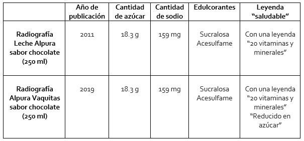 Cuadro de este producto radiografiado en 2011 y 2019