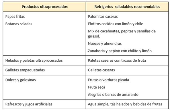 Cuadro de productos ultraprocesados vs. refrigerios saludables recomendables