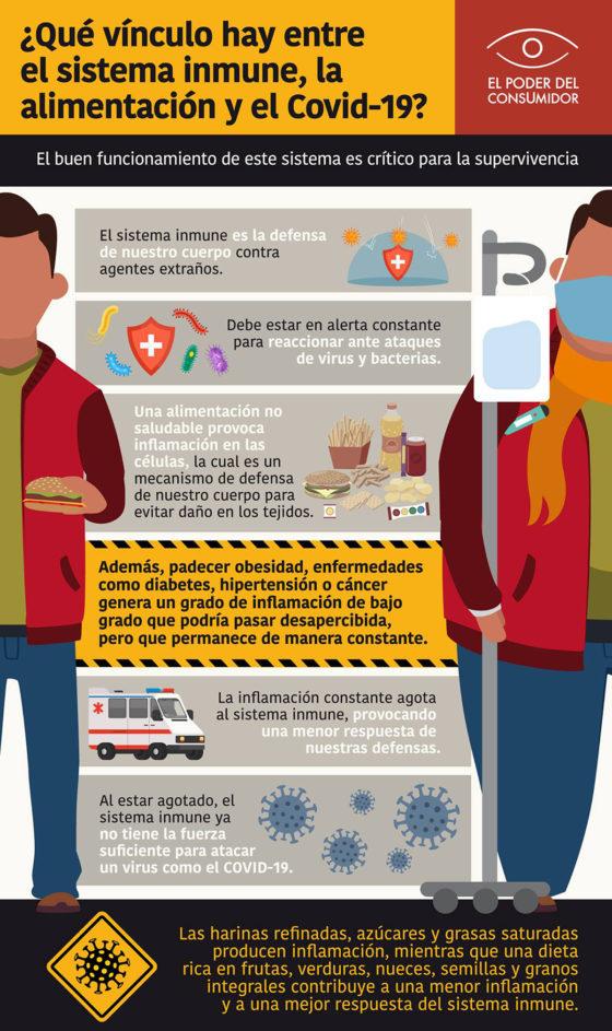 Infográfico ¿Qué vínculo hay entre el sistema inmune, la alimentación y el COVID-19?