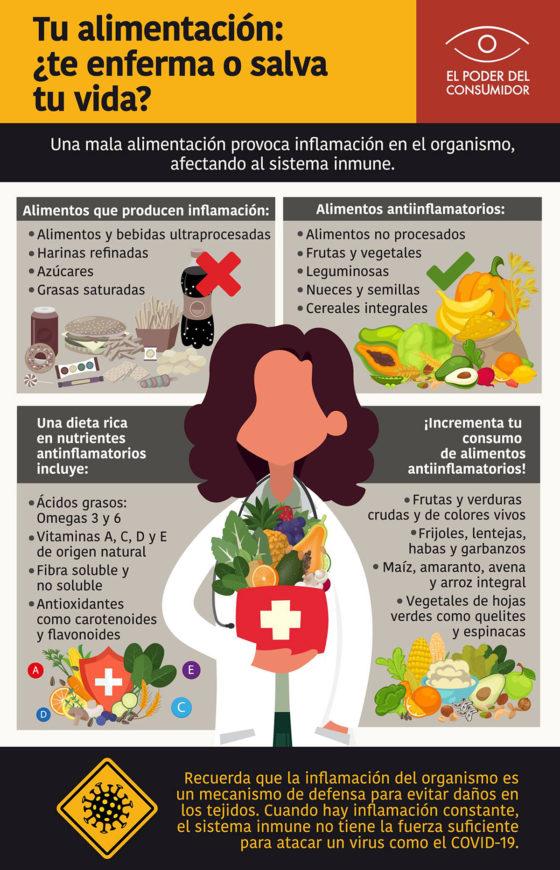 Infográfico Tu alimentación: ¿te enferma o te salva la vida?
