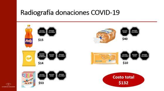 Gráfico con donaciones de la industria de alimentos y bebidas