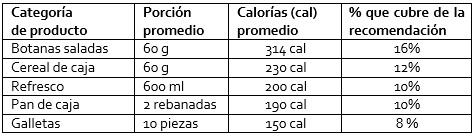 Cuadro de calorías contenidas en los productos radiografiados