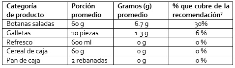 Cuadro de grasas contenido en los productos radiografiados