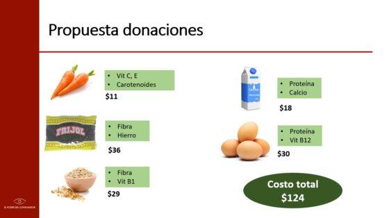 Gráfico con propuesta de donaciones