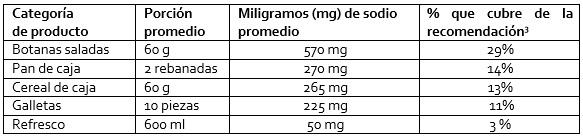 Cuadro de sodio contenido en los productos radiografiados