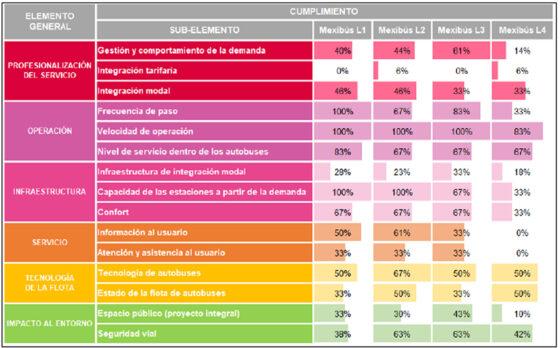 Tabla de resultados del Mexibús en sus cuatro líneas