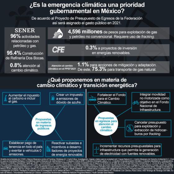 Infográfico ¿Es la emergencia climática una prioridad gubernamental en México?
