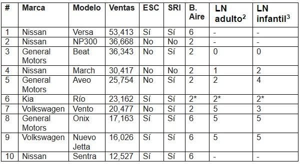 Cuadro de la seguridad de los 10 modelos de mayor venta en el mercado mexicano en los primeros 10 meses del año
