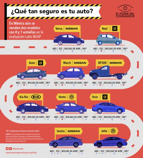 Infográfico seguridad autos 2020-21