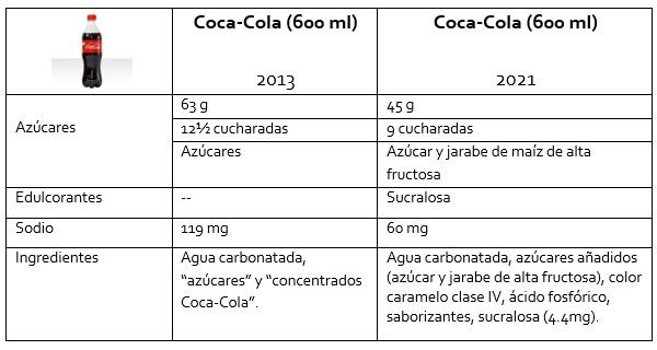 Cuadro comparativo de radiografías de Coca-Cola sabor original (600 ml) de 2013 y 2021