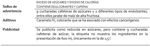 Cuadro resumen de radiografía de la Coca-Cola sabor original (600 ml)