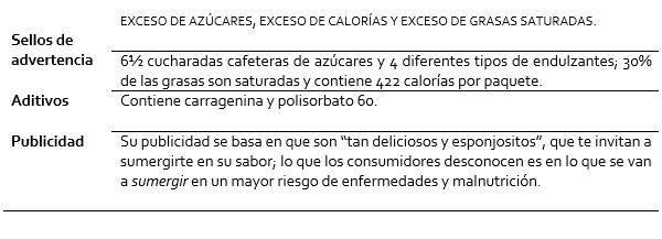Cuadro resumen de radiografía de los Submarinos Marinela sabor chocolate