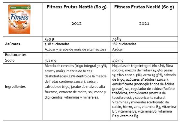 Cuadro comparativo de radiografías 2012 y 2021 de Fitness Frutas Nestlé