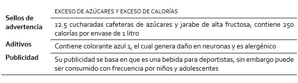 Cuadro resumen de la radiografía de Canelitas Marinela de Powerade sabor moras de Coca Cola, bebida para deportistas (1 litro)