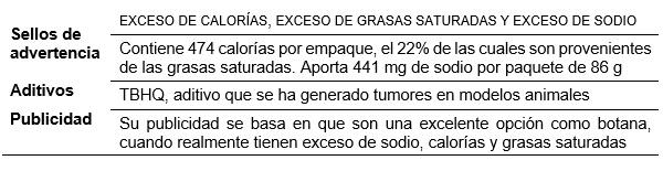 Cuadro resumen de la radiografía de Fritos de Sabritas (bolsa individual, 86 gramos)